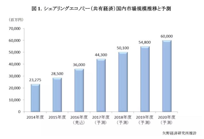 シェアリングエコノミー 市場規模 推移